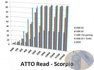 ATTOread-Scorpio