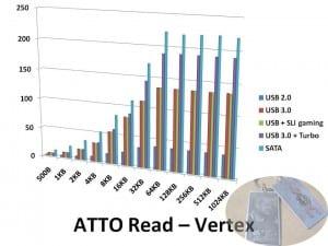 ATTOread-Vertex