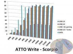 ATTOwrite-Scorpio