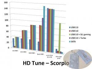 HDTune-Scorpio