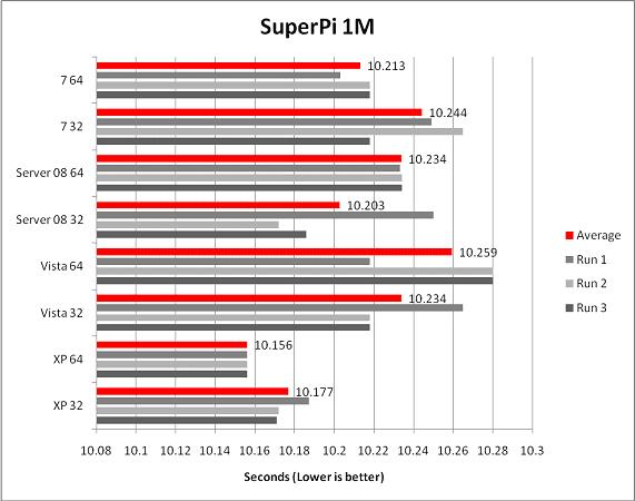SuperPi 1M Results