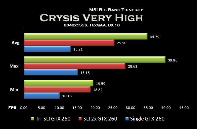 Graph - Crysis Very High Graph