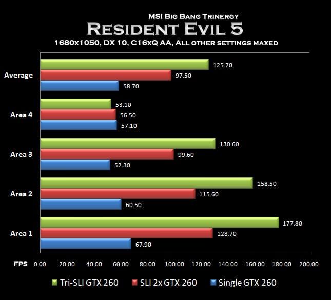 Graph - Resident Evil 5 Graph