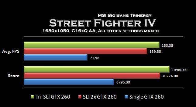 Graph - Street Fighter 4 Graph