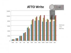 ATTO Write