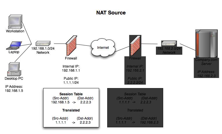 NAT Source
