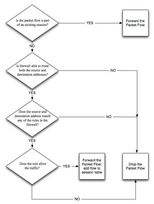 Traffic-Flow Diagram