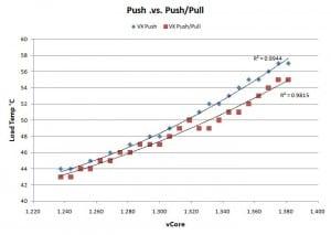 Push -vs- Push/Pull