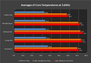 3.6GHz Temperature Graph