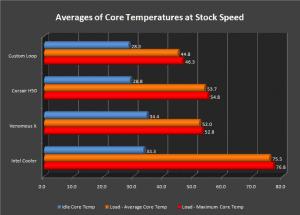 Stock Temperature Graph