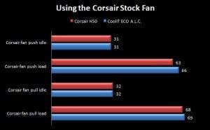 Corsair Fan Temperature Results