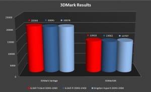 3DMark Graph