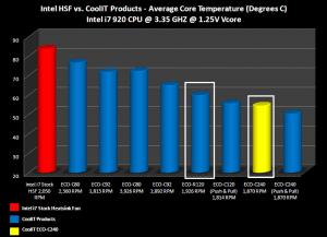 ECO Performance Chart (Image Courtesy CoolIT)