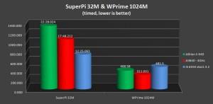 SuperPi 32M & WPrime 1024M