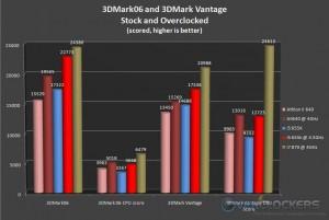 3DMark06 & 3DMark Vantage