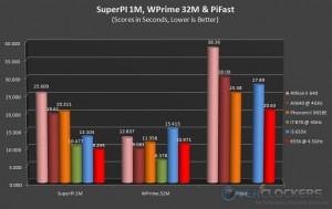 SuperPi 1M, WPrime 32M & PiFast