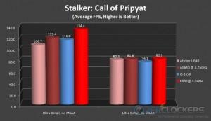 Stalker: Call of Pripyat Benchmark
