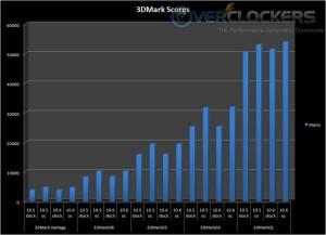 3DMark performance