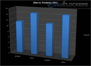 Alien vs. Predator performance