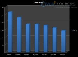 Warsow performance