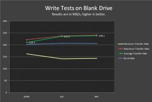 Blank Drive Write Tests
