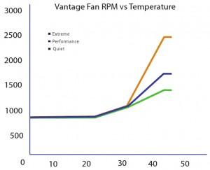 Vantage Fan RPM vs. Temperature (Courtesy CoolIt)