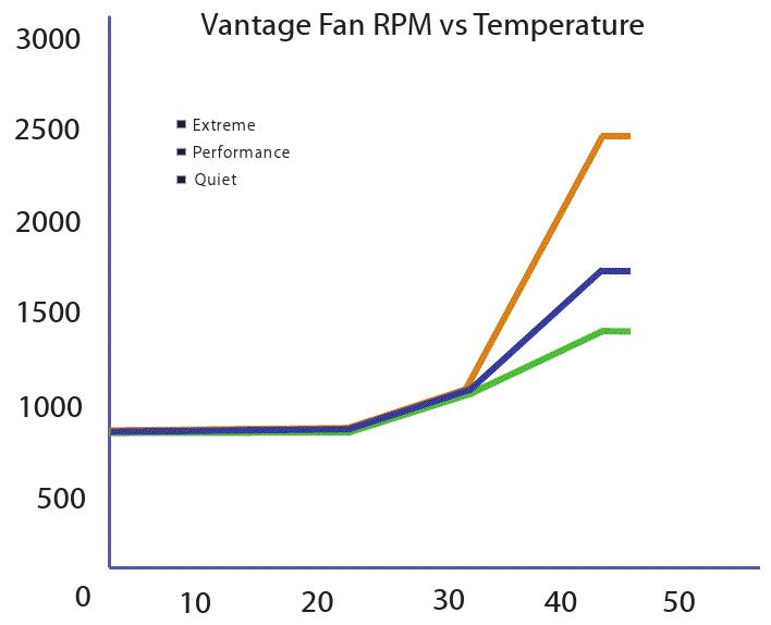 Vantage Fan RPM vs. Temperature