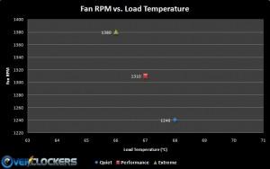 RPM vs. Load Graph