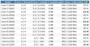 Socket 1156 Desktop CPU's (Courtesy of Computerbase.de)