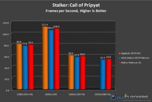 Stalker: Cal of Pripyat