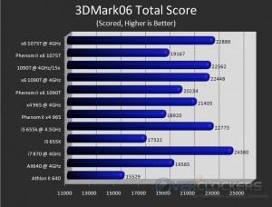 3DMark06 Overall Score