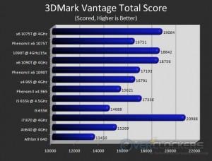 3DMark Vantage Overall Score