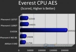 Everest CPU AES