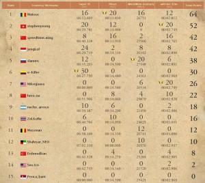 GO-OC 2010 Scoreboard (Courtesy GIGABYTE)