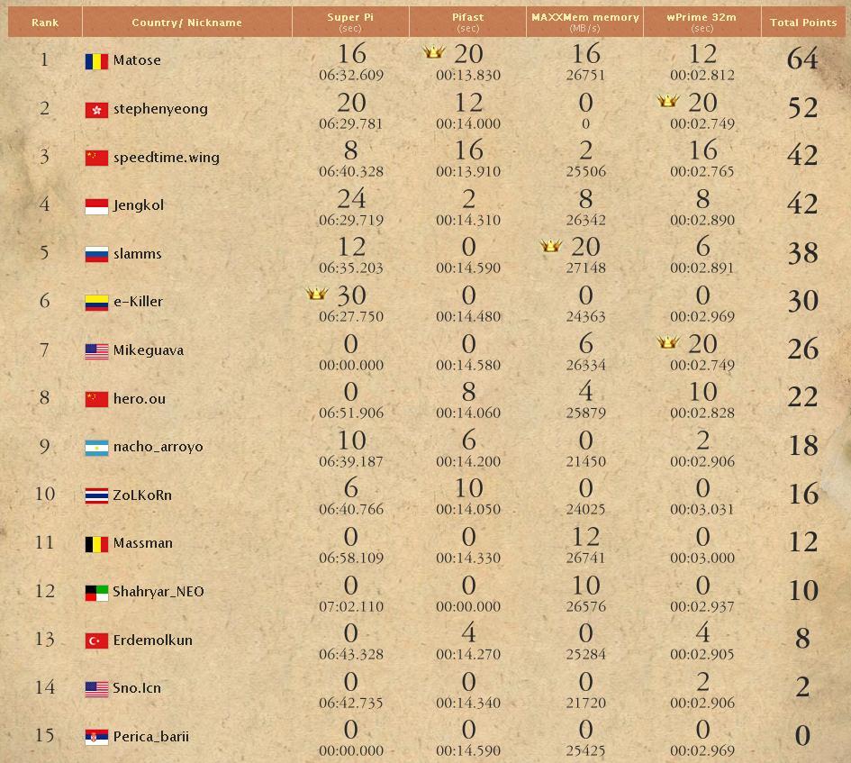 GO-OC 2010 Scoreboard