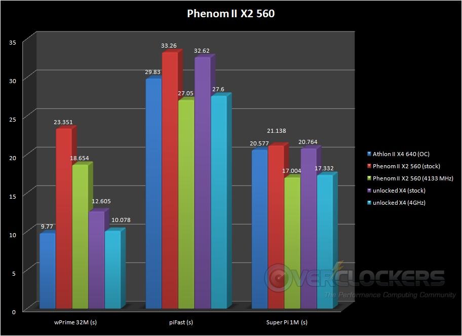 Super Pi 1M, wPrime 32M, and pifast