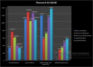 wPrime 1024, Super pi 32M, 3DMark Vantage, and 3DMark 06