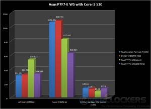 Super Pi 32M, wPrime 1024M, and 3DMark Vantage