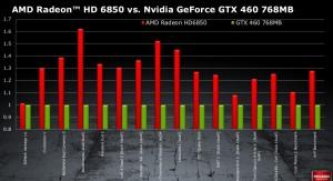 6850 vs GTX 460 768MB