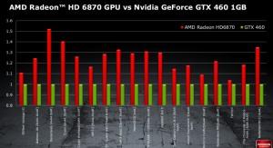 6870 vs GTX 460 1GB