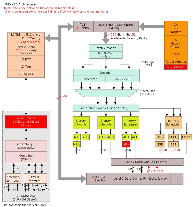 AMD architecture