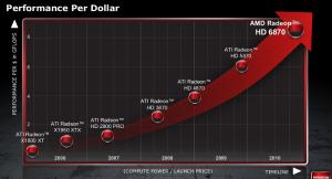 Performance per Dollar