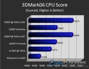 3DMark06 CPU Score