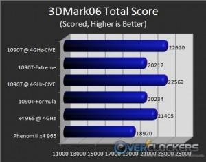 3DMark06 Total Score