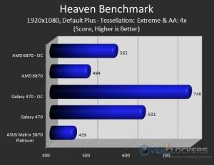 Heaven Benchmark - Score Results