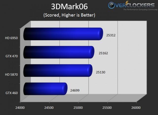 3dmark06 Market Comparison