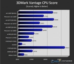 3DMark Vantage CPU Only Score
