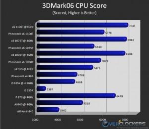 3DMark06 CPU Only Score