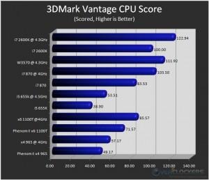 3DMark Vantage - CPU Only