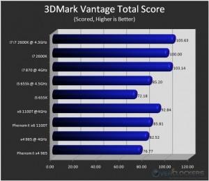 3DMark Vantage - Total Score